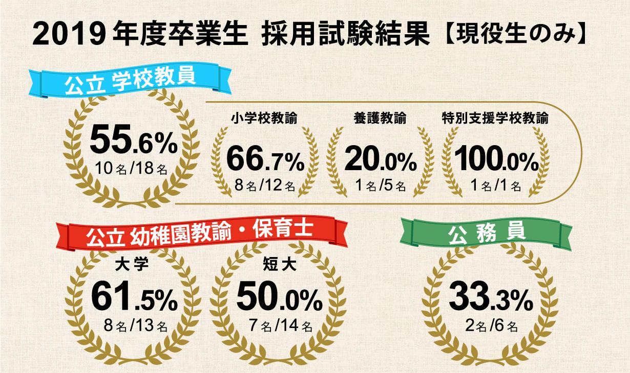 2019年度卒業生 採用試験結果【現役生のみ】