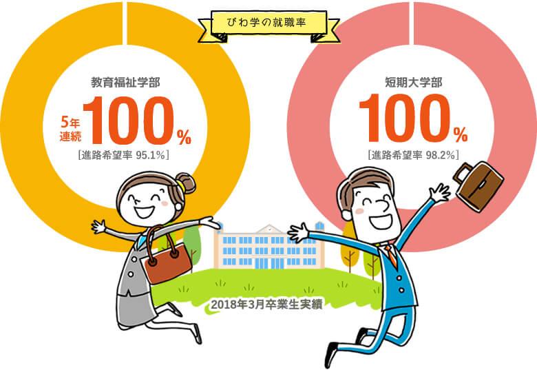 教育福祉学部5年連続100% [進路希望率 95.1%]・短期大学部100% [進路希望率 98.2%]