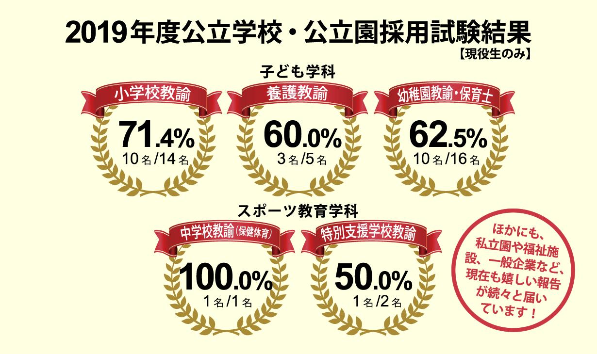 2019年度公立学校・公立園採用試験結果