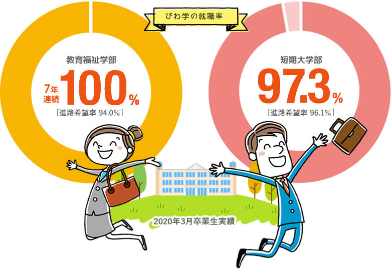 教育福祉学部7年連続100% [進路希望率 94.0%]・短期大学部97.3% [進路希望率 96.1%]