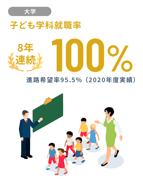 【大学】子ども学科就職率 8年連続100%
