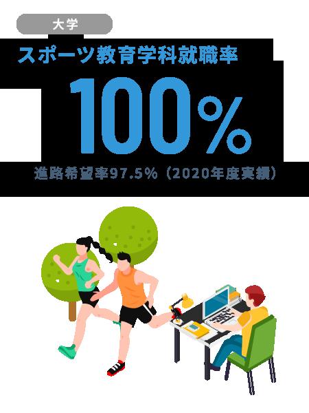 【大学】スポーツ教育学科就職率100%