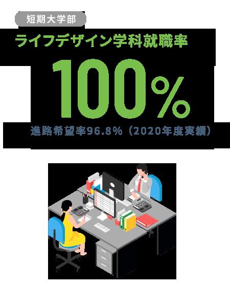 【短期大学部】ライフデザイン学科就職率100%